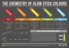 Chemistry of Glow Stick Colours. Print-friendly version available on site. This site also has graphics for 'the chemistry of....' lots of other things