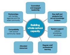 Core Capacity building - Google Search Cyberbullying Prevention, Safety Posters, Capacity Building, Emotional Development, Leadership, Acting, Projects To Try, Knowledge, Student