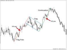 gbpusd bullish flag price action pattern
