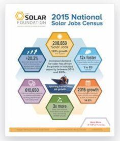 72 Best Solar Resources images in 2016 | Social media site, Solar