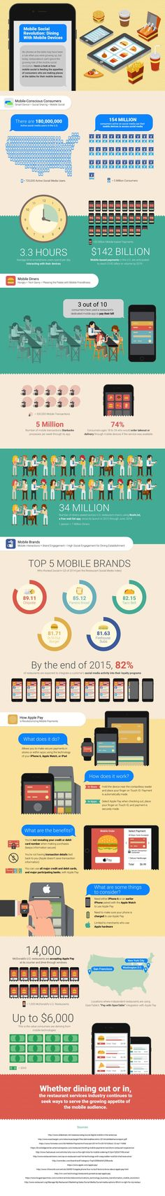 Mobile Social Revolution: Dining With Mobile Devices #infographic #Mobile #Technology