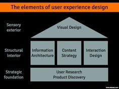 The elements of User Experience Design - with tons of complex diagrams I thought it was great to find a stripped down simplified one like this. User Experience Design, Customer Experience, Information Architecture, Instructional Design, Article Design, Advertising Design, Design Thinking, Interactive Design, Ux Design