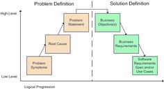 Benefits Of Business Analysis Solution Context  Business