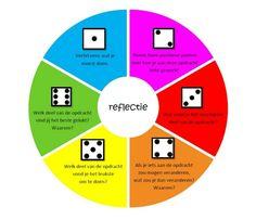 Reflecteren met leerlingen met behulp van een dobbelsteen #reflecteren #eigenaarschap #gepersonaliseerdleren
