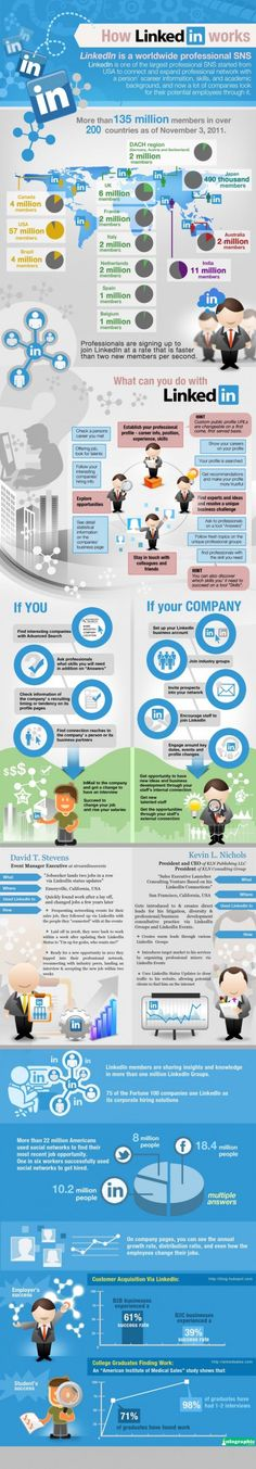 How LinkedIn Works and Why You Should Care - #Infographic