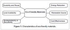 Risultati immagini per eco friendly materials