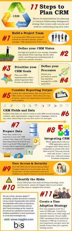 If you are planning for #CRM here few simple steps that can help you to get the complete CRM. Follow step by step procedure you will get the complete guide. Explore this info-graphics to get the insight about #CustomerRelationshipManagement. http://www.dynamicssquare.com/solutions/microsoft-dynamics-crm.html