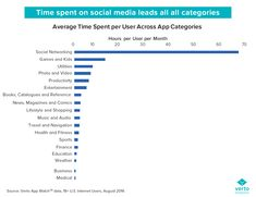 [ Average Amount Of Time Spent ] Finance Tracker, Finance Jobs, Finance Quotes, Finance Blog, Social Media Apps, Social Networks, App Social, Consumer Behaviour, Business Tips