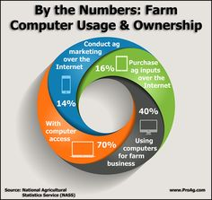Yes - Farmers really do use computers on their farm! Check out the Farm Computer Usage and Ownership on ProAg's Friday Fun Ag Fact Computer Sales, Computers For Sale, Used Computers, Farm Business, Friday Fun, Wall Street Journal, South Dakota, Farmers, Agriculture