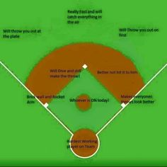 So accurate and it's not a bad thing either - Deportes Softball Chants, Softball Workouts, Softball Drills, Softball Coach, Softball Players, Fastpitch Softball, Softball Bows, Softball Stuff, Softball Catcher Quotes