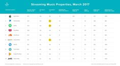 Apple Music: il numero di singoli utenti attivi al mese è superiore rispetto a quello di Spotify | iSpazio