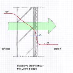 warmbouwen_stap2
