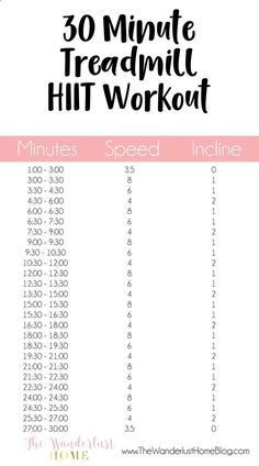 30 minutes HIIT (high intensity interval training) treadmill workout for your at home gym workout (scheduled via www.tailwindapp.com)