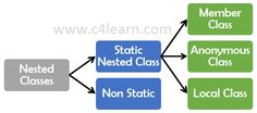 Classification of Nested Class