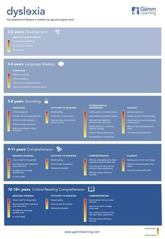 Signs of dyslexia presented in a easy to read dyslexia infographic, sorted by age and severity.