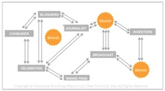 Where does your brand sit  within this social network ecosystem?