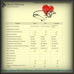 Compare Liberty Videocon health insurance plans online to buy best health insurance plan in India. LVGI Health  Insurance India helps in comparison of affordable health insurance and cheap individual health insurance solutions. Buy & renew your health policy online at https://www.libertyvideocon.com/our-products/health-insurance or call us at toll free number: 1800-266-5844 for further query.