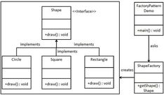 Visitor design pattern tutorial with uml class diagrams example in explain abstract method in java with example ccuart Gallery