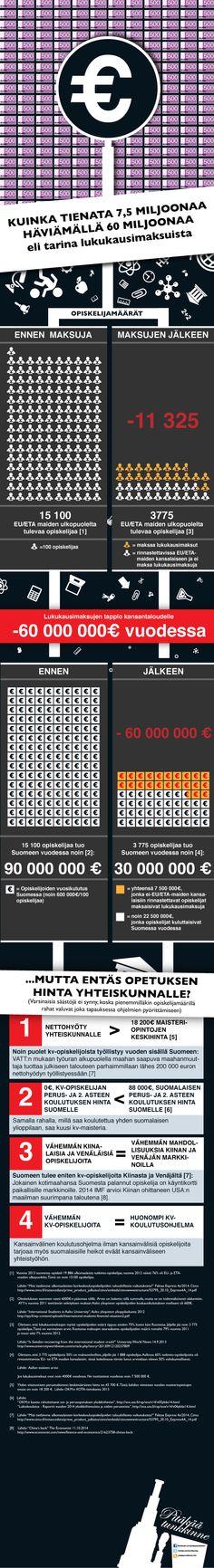 """""""Kuinka tienata 7,5 miljoonaa häviämällä 60 miljoonaa eli tarina lukukausimaksuista"""""""