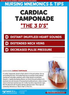 "The ""3 D's"" Cardiac Tamponade (Beck's Triad)  Cardiovascular Care Nursing Mnemonics and Tips: http://nurseslabs.com/cardiovascular-care-nursing-mnemonics-tips/"