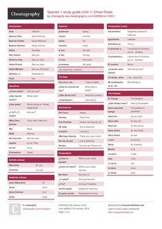 Spanish 1 study guide (Unit 1) Cheat Sheet