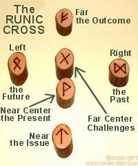 The Runic Cross: State the issue and draw six runes in the manner stated above. Cast them Right, Near Centre, Left, Near, Far Centre, Far