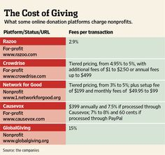The cost of different online fundraising platforms/services.