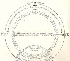 In both the Auto Knitter handbook and the LeGare handbook, you will see a strange circular drawing. There's a lot of information on these li...