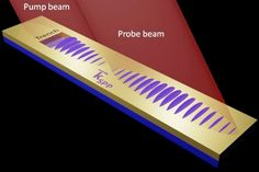 Light-speed interconnects may lead to ultra-high-speed computers | Light waves trapped on a metal's surface (surface plasmons) travel farther than expected, up to 250 micrometers from the source — which may be far enough to create ultra-fast nanoelectronic circuits, researchers at Pacific Northwest National Laboratory have discovered. [The Future of Computers: http://futuristicnews.com/tag/future-computer/ Optical Computers: http://futuristicnews.com/tag/optical-computer/]
