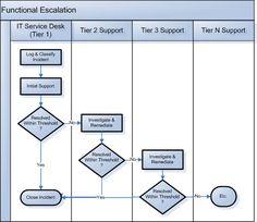 Process flow chart demonstrating the functional escalation steps for each support tier. Full description available Solar Energy, Solar Power, Renewable Energy, It Service Desk, Public Service, Process Flow Chart, Information Technology Services, Mini Apple, Apple Pies