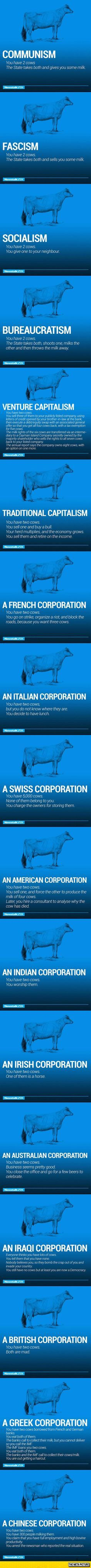 The World's Economy Explained With Just Two Cows... twisted world we live in...