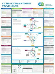 Itil v3 wallchart procesos proyectos pinterest for Itil v3 templates