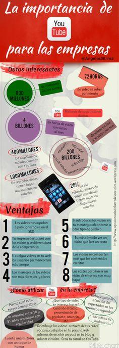 La importancia de YouTube para las empresas #infografia #infographic #marketing
