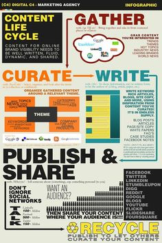 The Content Lifecycle infographic by Digital C4 Marketing Agency - #curation  http://www.slideshare.net/digitalC4/content-lifecycleinfographic