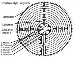 7 circuits of the Cretan labyrinth correspond with the 7 spheres of the sacred planets, the 7 principles of the human being and the cosmos, the 7 days of the week, and other sevenfold meanings. Passing to the center of the labyrinth and returning to its circumference represents the involution and evolution of the universe, the coming into birth and the passing out of earthly life of an individual, and a journey into the center of our own being.
