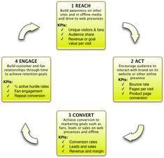 RACE - Reach, Act, Convert, Engage  to improve your digital marketing