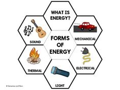Forms of energy-Interactive Science Notebook foldables | Student ...