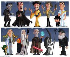Evolução de atores e personagens do cinema