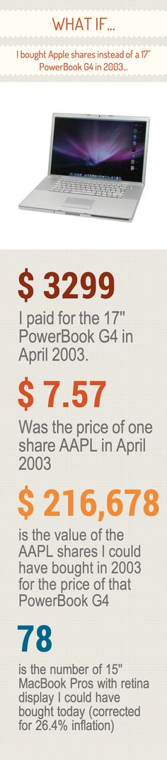 """What if...I bought Apple shares instead of a 17"""" PowerBook G4 in 2003..."""