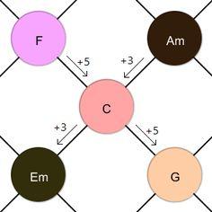 F_C_G_Am_Em_plus_3_5