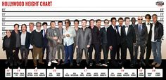 How tall is your favorite actor in inches?