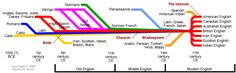 Timeline of English language history