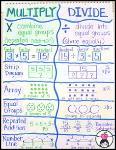 Ideas, resources, and anchor charts for teaching multiplication and division strategies!