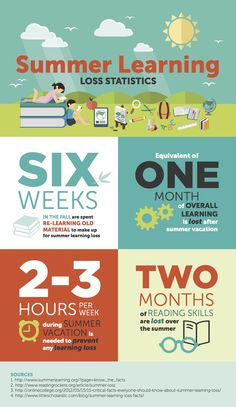 Check out these summer learning loss statistics on this summer learning loss infographic and see how important a strong summer reading program is. Fun Learning, Learning Activities, Teaching Kids, Summer Reads 2016, Summer Slide, Summer Work, Spring Break, Summer Fun, Summer Science