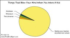Pie Chart: Things That Blew Your Mind As A Kid