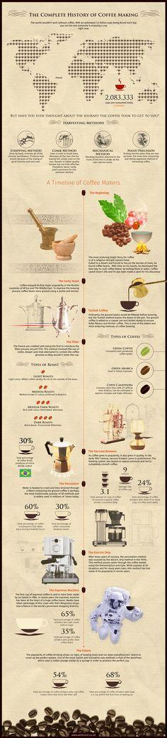 La historia del café, de un solo vistazo