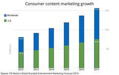 Content Marketing Surges, Tops $16 Billion Worldwide 04/13/2018