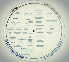 40 Key Emerging Technologies Driving The Future | #AI #analytics #BigData #cloud #blockchain #robotics #disruption #IoT #digital #drones