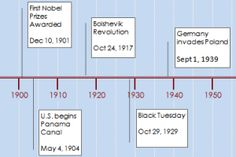 How to Create a Timeline / Milestone Chart in Excel | Pinterest ...