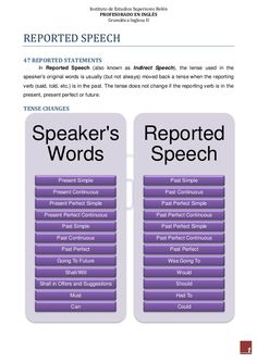 19 reported speech